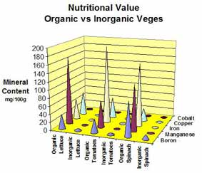 Proof of better nutritional health farming organic foods