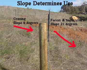 Land use is determined by slope in Permaculture Landscape Design