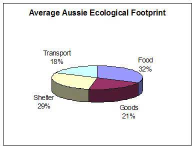 Ecological footprint components in Australia