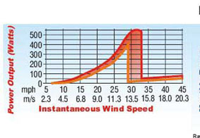 500W Wind turbine power output chart